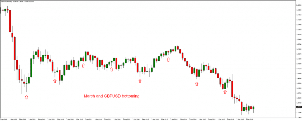 GBP/USD forex Seasonality
