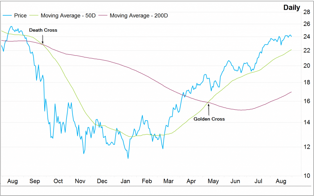 The chart above depicts both a golden cross and a death cross occurring for Apple between August 2008 - August 2009.
