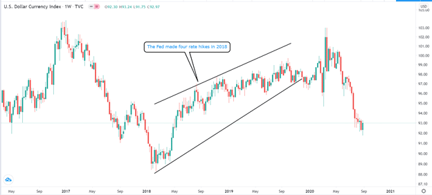 The US dollar rose in 2018