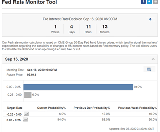 Fed rate monitor tool