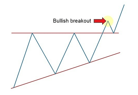 bullish breakout