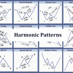 Introduction to harmonic patterns in trading