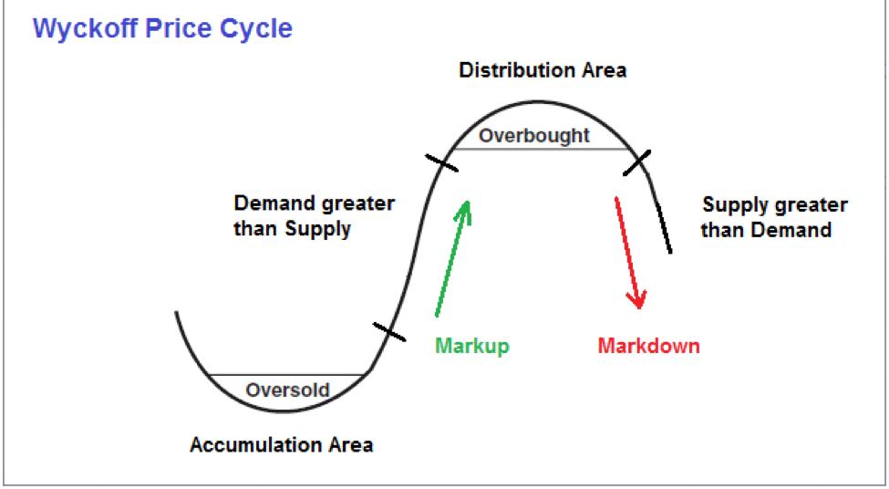 Order flow in detail