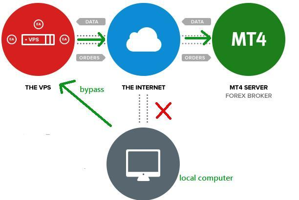 How a trading VPS works