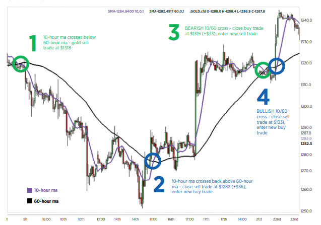Trading Strategies for Gold Trading