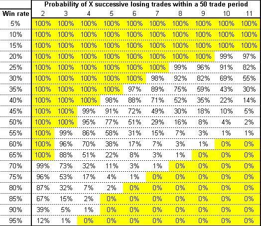 Probabilities of losing streaks