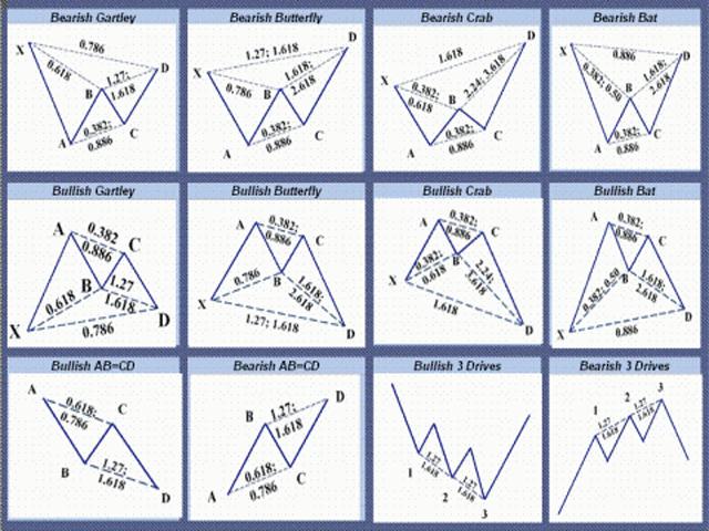 harmonic patterns in trading
