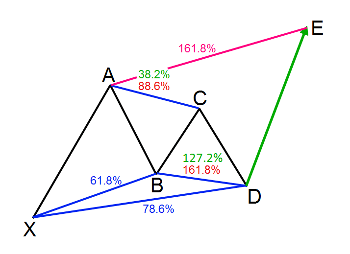 example of a harmonic pattern: the Gartley