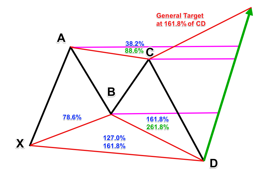 example of a harmonic pattern: the butterfly