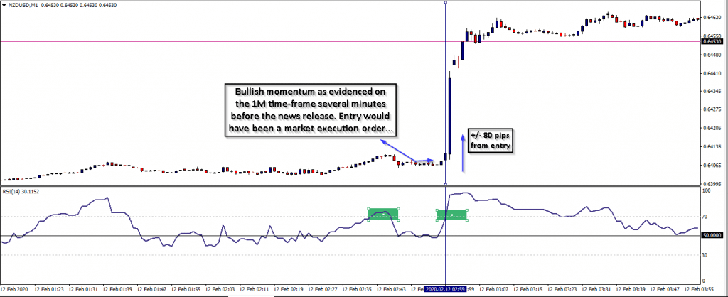 Example of news-based trading strategies