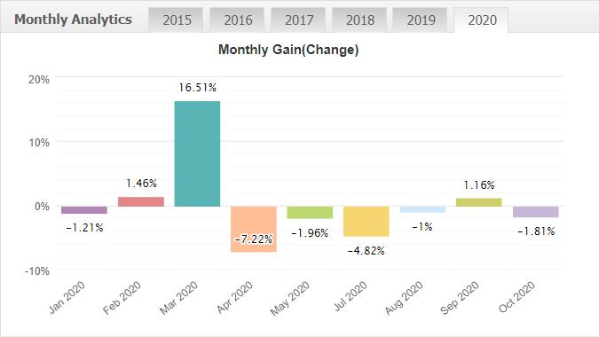 CabEx monthly gain