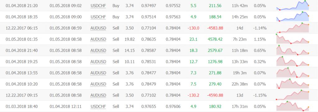 FluidTrader trading results