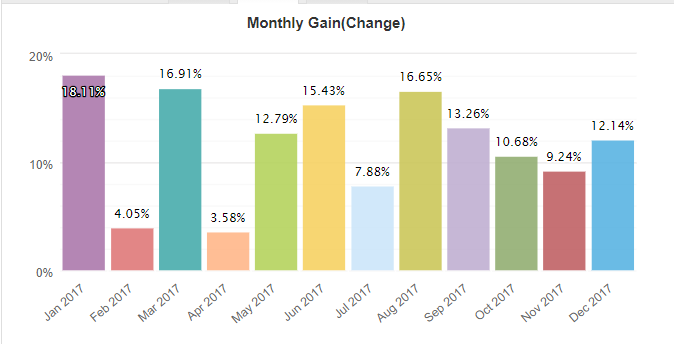 FluidTrader monthly gain