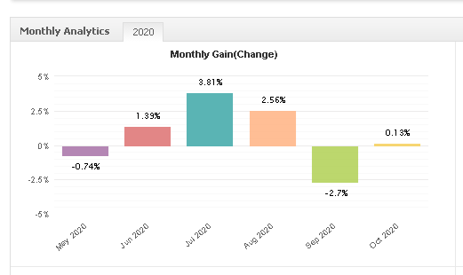 Forex Trend Detector monthly gain