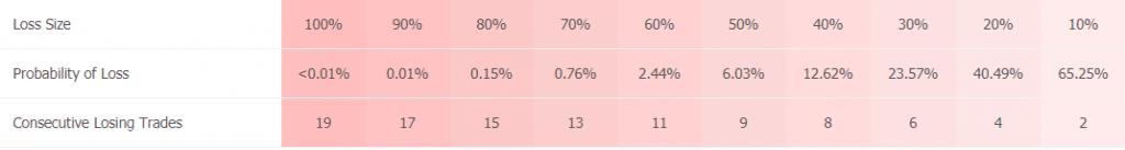 Forex Zeon X statistics