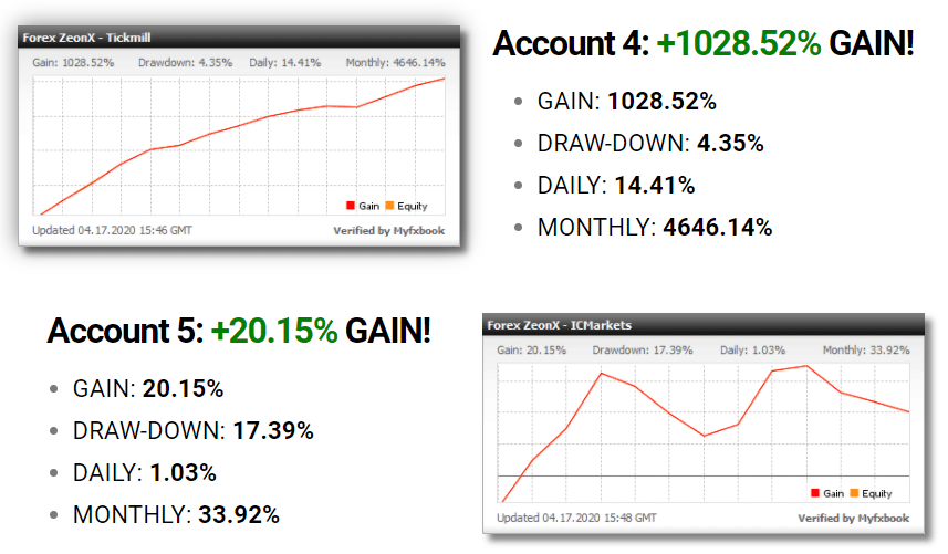 Forex Zeon X Trading Results