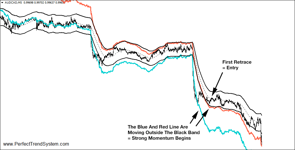 example of a long trade