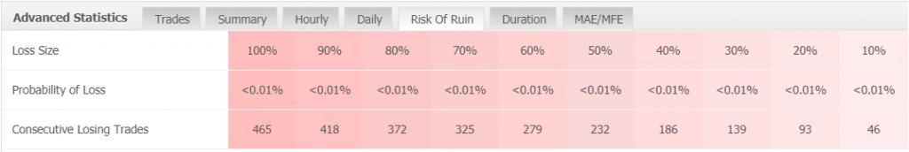 Perfect Trend System statistics