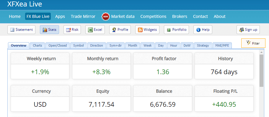XFXea Robot Trading Results
