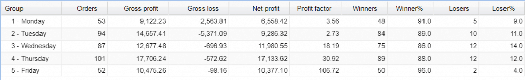 Z Trader FX EA Real Live Account Trading Results