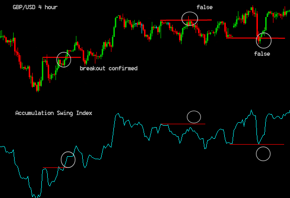 What is the Accumulative Swing Index