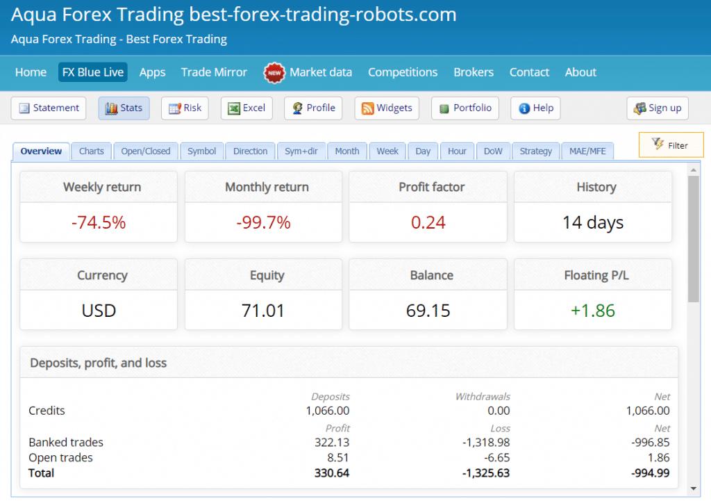 Aqua Forex Trading Live Account Trading Results
