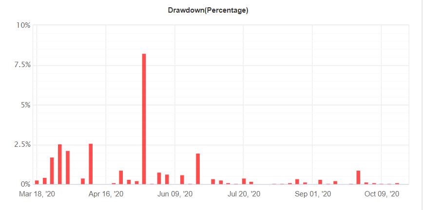 FX Blaster Pro drawdown