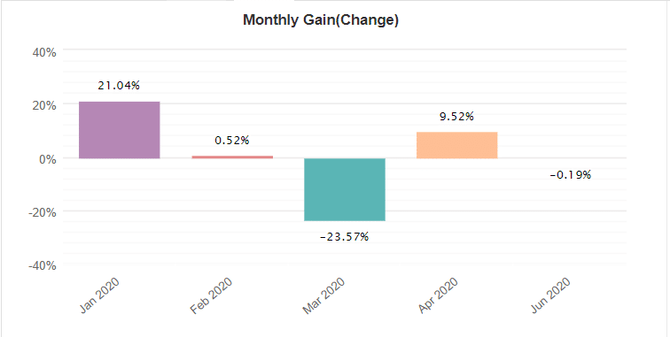 Forex GBP Avenger monthly gain
