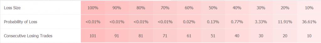 Forex GBP Avenger trading results