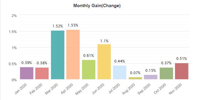 Happy Way monthly gain