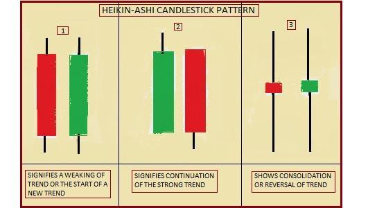 Interpreting Heikin Ashi