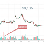 Improve Your Forex Trading With Volume