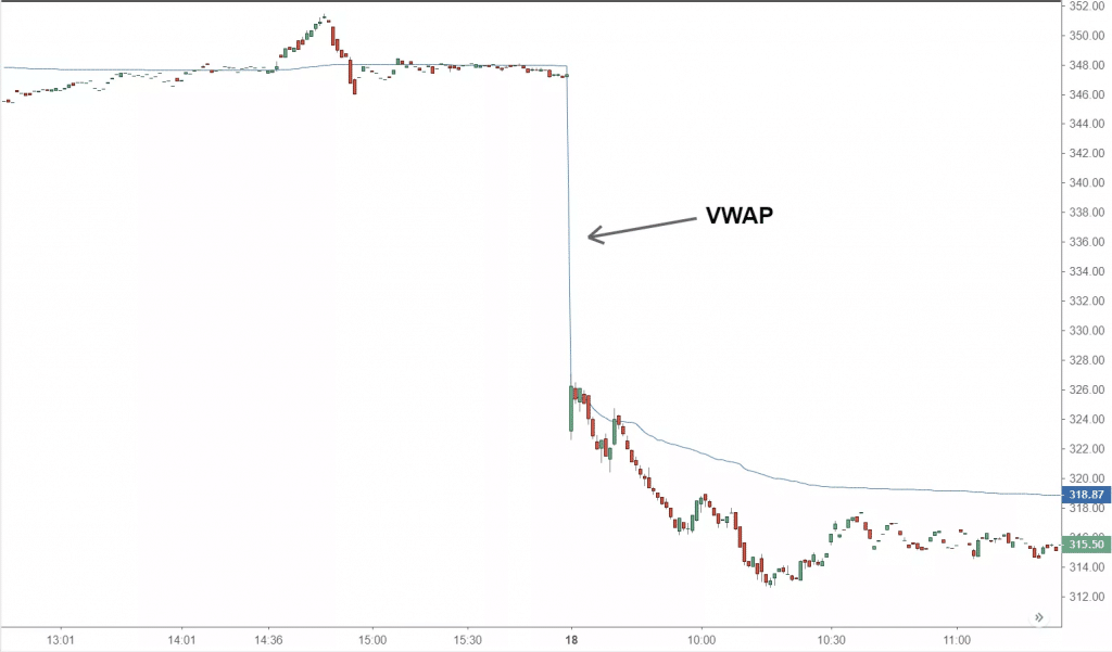 Volume-weighted average price (VWAP)