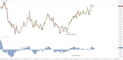 volume indicators