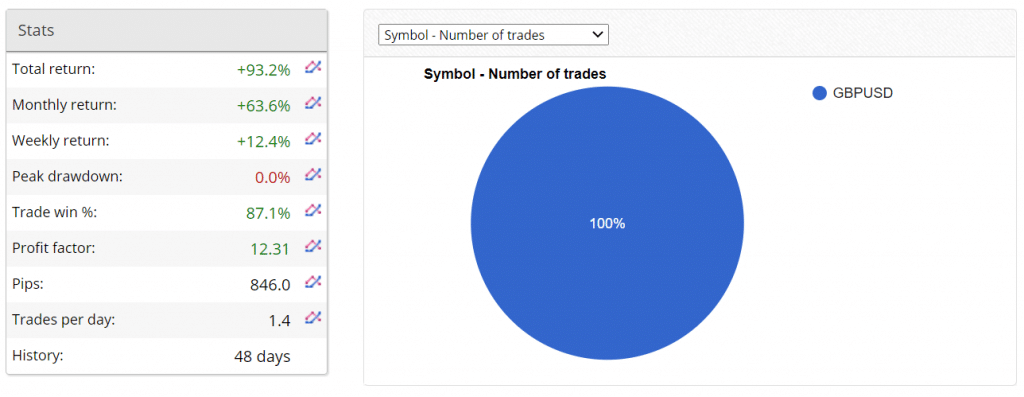 Premium FX Trading Results