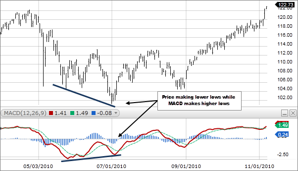 MACD indicator chart