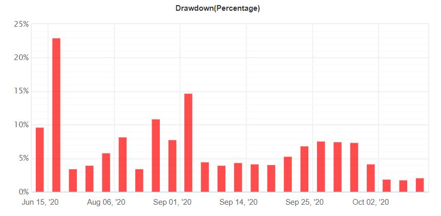Bounce Trader drawdown