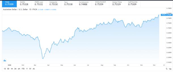 Australian Dollar / US Dollar (AUD/USD)