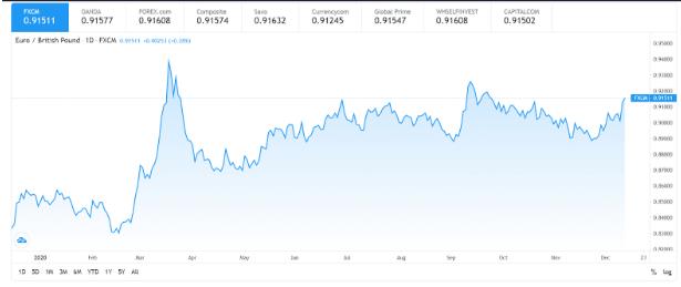 Euro / British Pound Sterling (EUR/GBP)