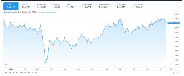 British Pound / US Dollar (GBP/USD)