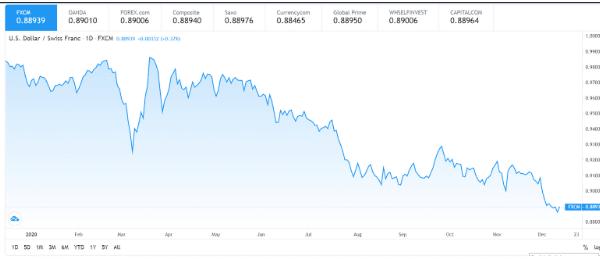 US Dollar/ Swiss Franc (USD/CHF)