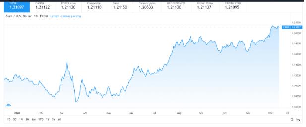 Euro / US Dollar (EUR/USD)