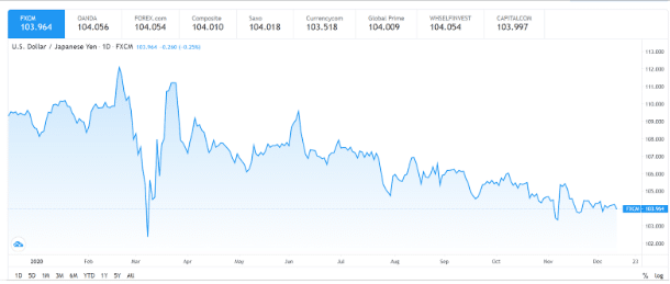 US Dollar / Japanese Yen (USD/JPY)