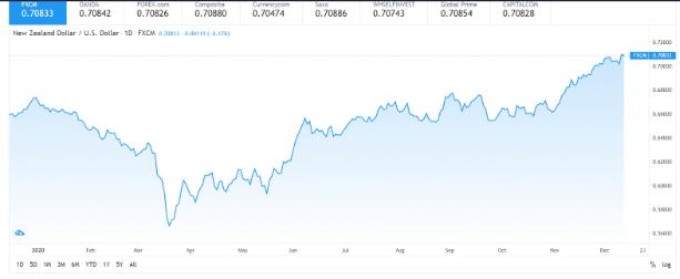 New Zealand Dollar / US Dollar (NZD/USD)