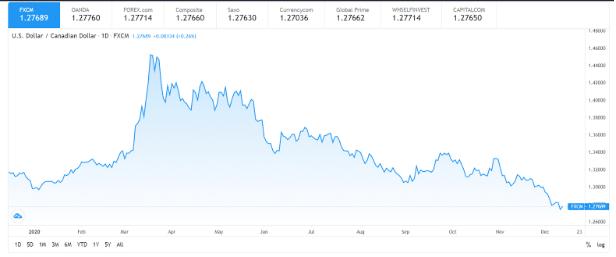 US Dollar/ Canadian Dollar (USD/CAD)