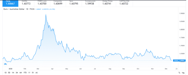 Euro / Australian Dollar (EUR/AUD)