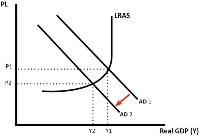 Illustrating Deflation using AS-AD curve