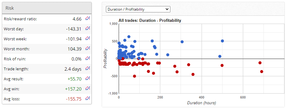 FX Classic Trader trading results