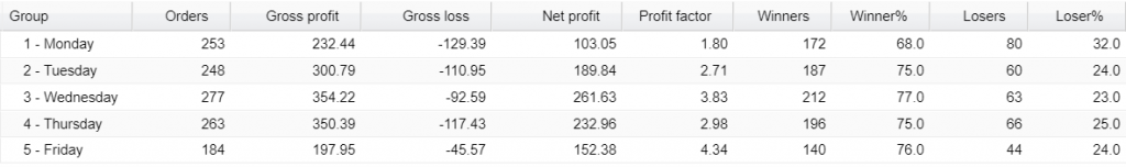 FX Fortnite Trading Results