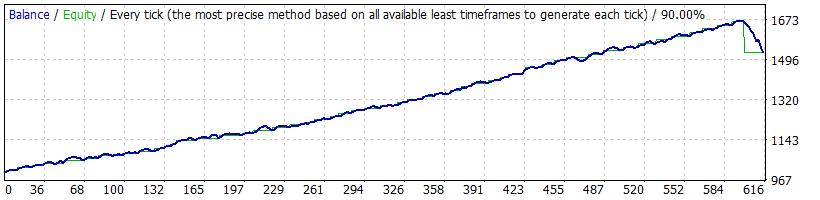 FX Fortnite Strategy Tests